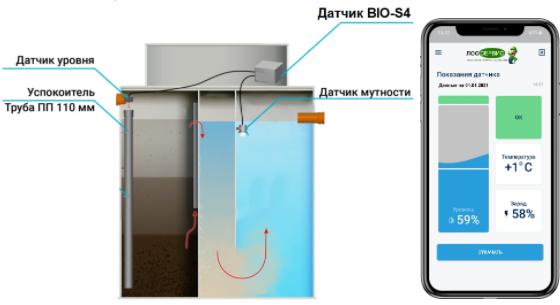 GSM модуль для септика